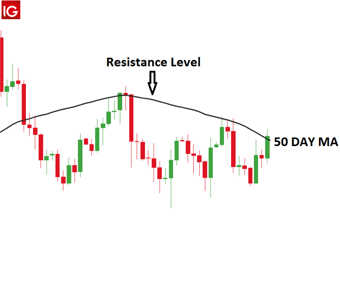 Gold with 50 Day MA as resistance