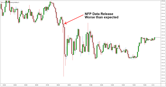 NFP forex reaction