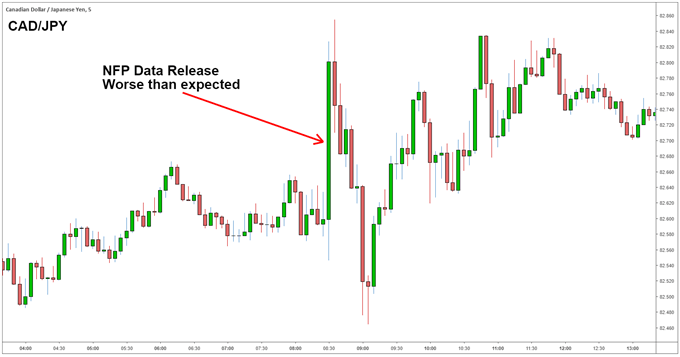 CAD/JPY NFP reaction
