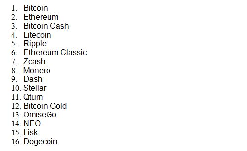 litecoin, Bitcoin Cash Zijn Laatste Crypto Toevoegingen aan Robinhood Investeren App