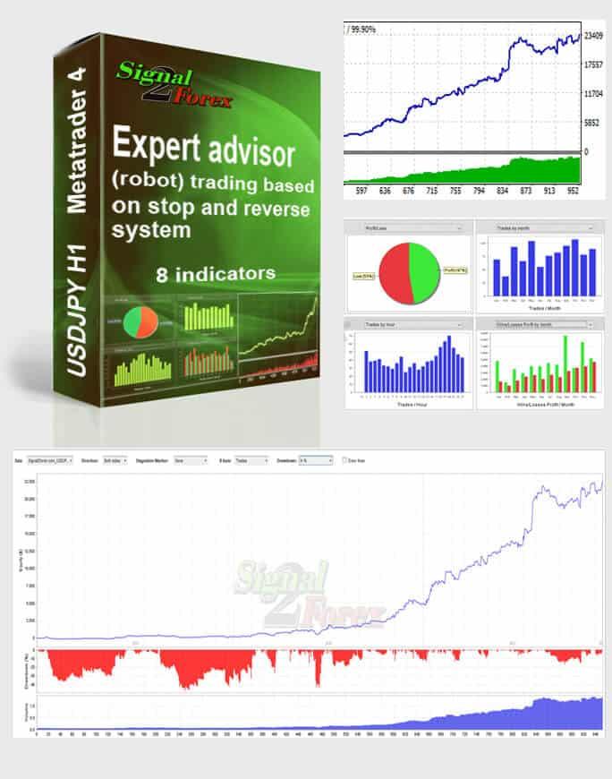 Autotrading Forex Advisor
