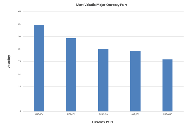 Most volatile major currency pairs bar graph