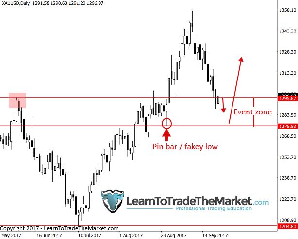 Instrumen Trading