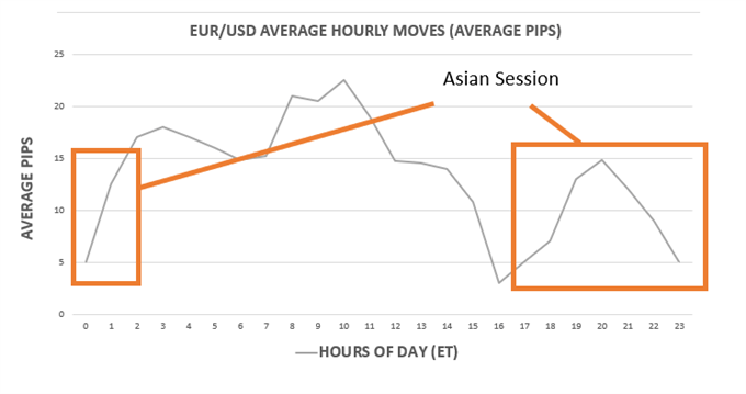 average pip movements in EUR/USD across the major trading sessions