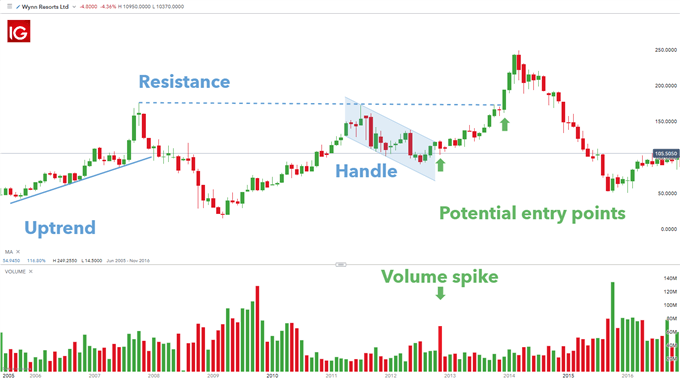 cup and handle trading
