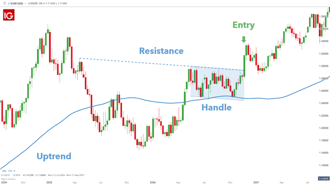 forex trading cup and handle