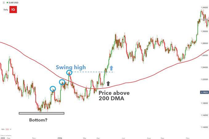 EURUSD Trend with Moving Average applied