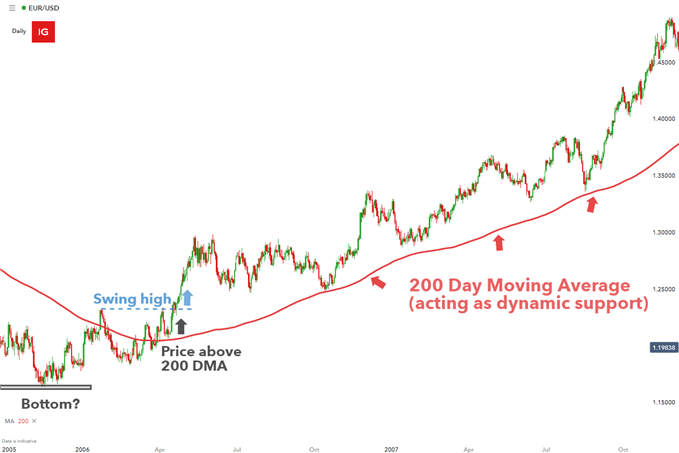 EURUSD Trend with 200 Day Moving Average