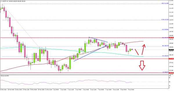 USD/JPY Signaling More Downsides Below 108.00 | | Automated forex robots and signals