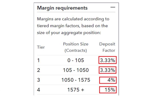 GBP/USD margin requirements