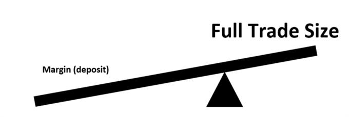 leverage in forex fulcrum example