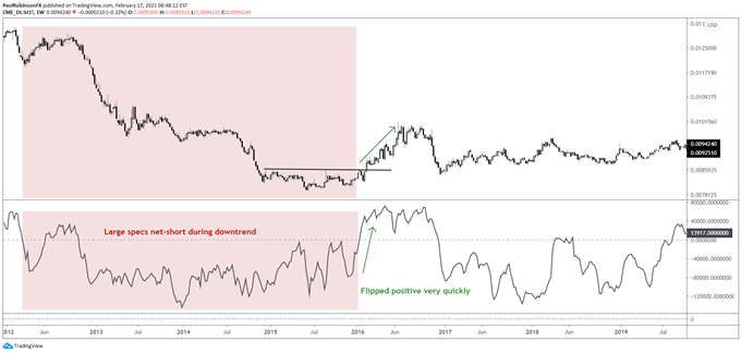 Japanese yen futures with CoT